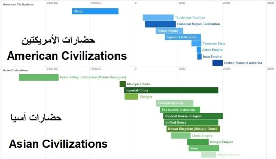 American and Asian Civilizations