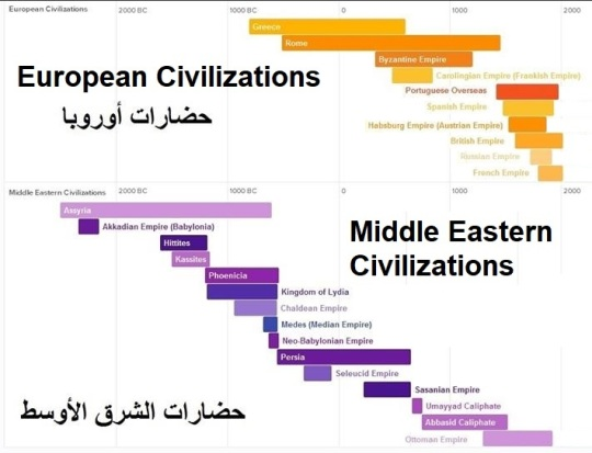 Middle Eastern and European  Civilizations