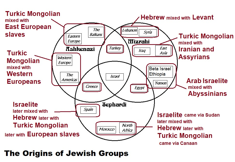 The Origins Of Jewish Groups And Those In Canaan