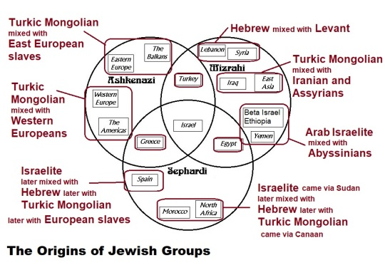 The Origins of Jewish Groups
