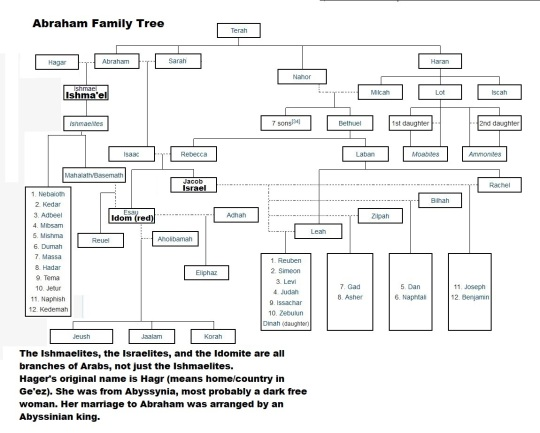 Abraham Family Tree